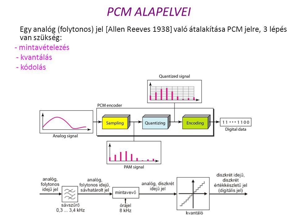 PCM ALAPELVEI Egy analóg (folytonos) jel [Allen Reeves 1938] való átalakítása PCM jelre, 3 lépés van szükség: